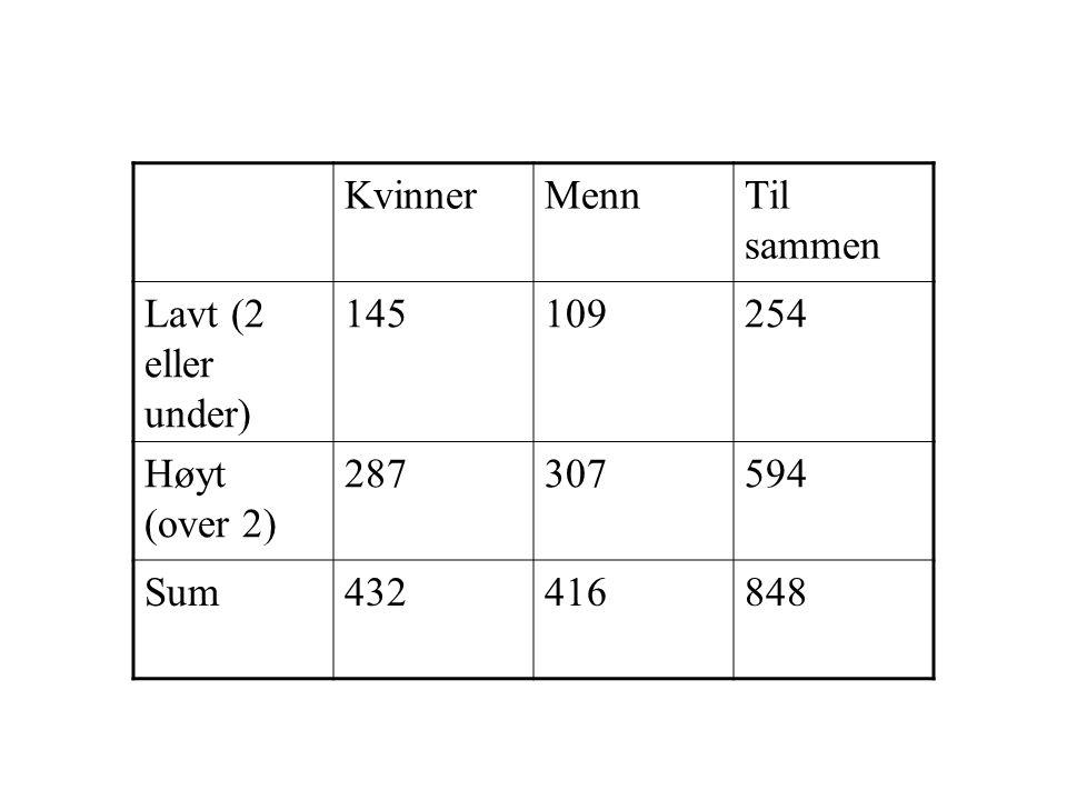 KvinnerMennTil sammen Lavt (2 eller under) 145109254 Høyt (over 2) 287307594 Sum432416848