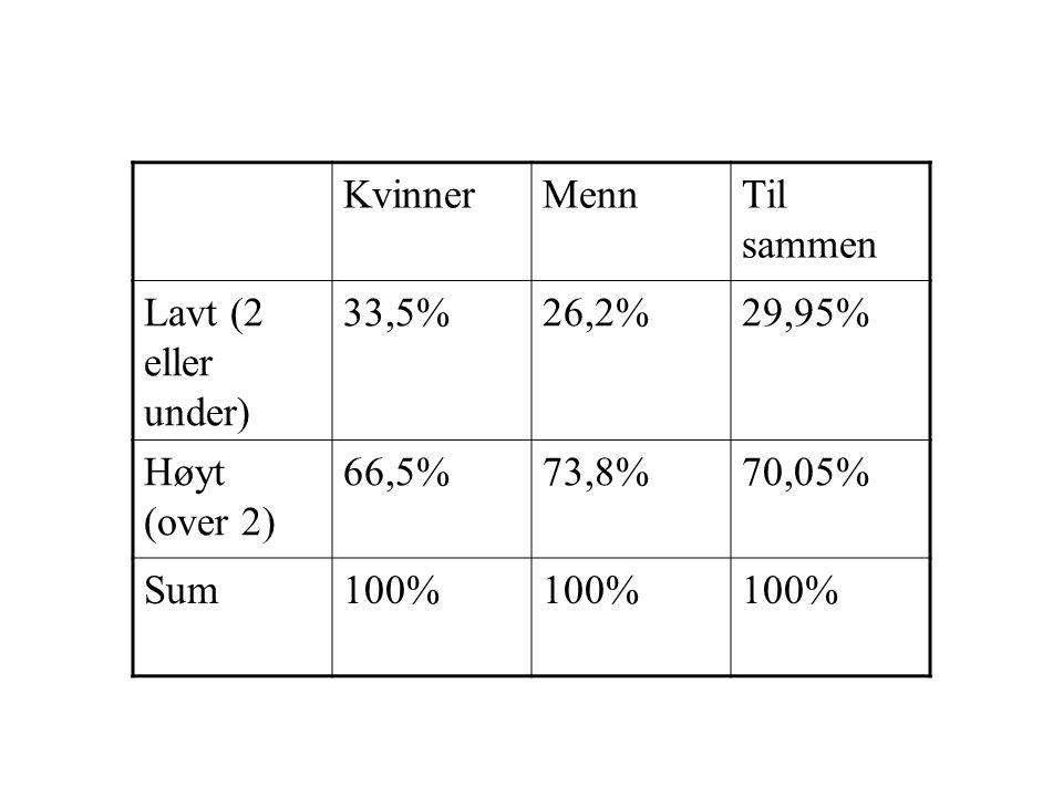 KvinnerMennTil sammen Lavt (2 eller under) 33,5%26,2%29,95% Høyt (over 2) 66,5%73,8%70,05% Sum100%