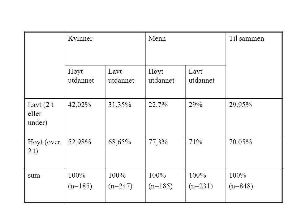 KvinnerMennTil sammen Høyt utdannet Lavt utdannet Høyt utdannet Lavt utdannet Lavt (2 t eller under) 42,02%31,35%22,7%29%29,95% Høyt (over 2 t) 52,98%