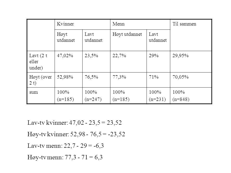 KvinnerMennTil sammen Høyt utdannet Lavt utdannet Høyt utdannetLavt utdannet Lavt (2 t eller under) 47,02%23,5%22,7%29%29,95% Høyt (over 2 t) 52,98%76
