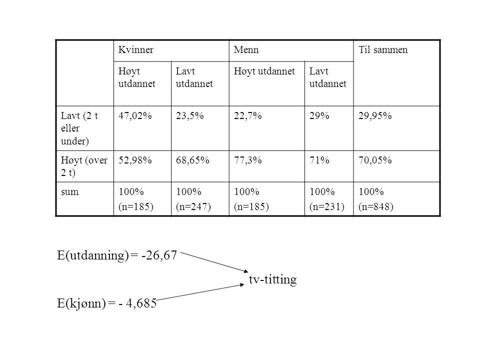 KvinnerMennTil sammen Høyt utdannet Lavt utdannet Høyt utdannetLavt utdannet Lavt (2 t eller under) 47,02%23,5%22,7%29%29,95% Høyt (over 2 t) 52,98%68