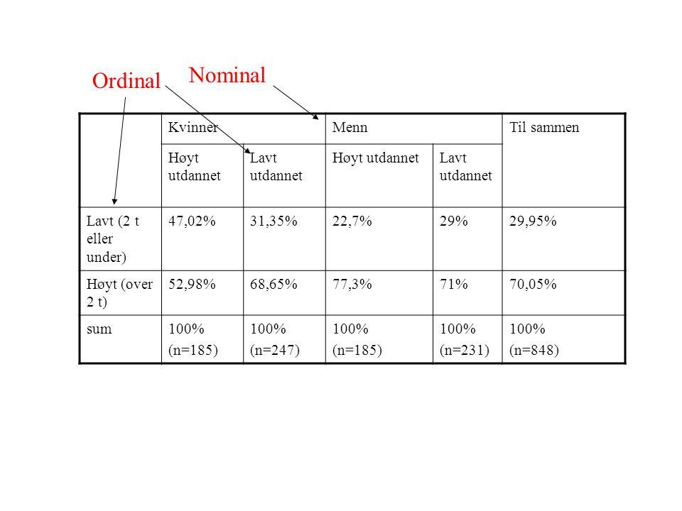 KvinnerMennTil sammen Høyt utdannet Lavt utdannet Høyt utdannetLavt utdannet Lavt (2 t eller under) 47,02%31,35%22,7%29%29,95% Høyt (over 2 t) 52,98%6