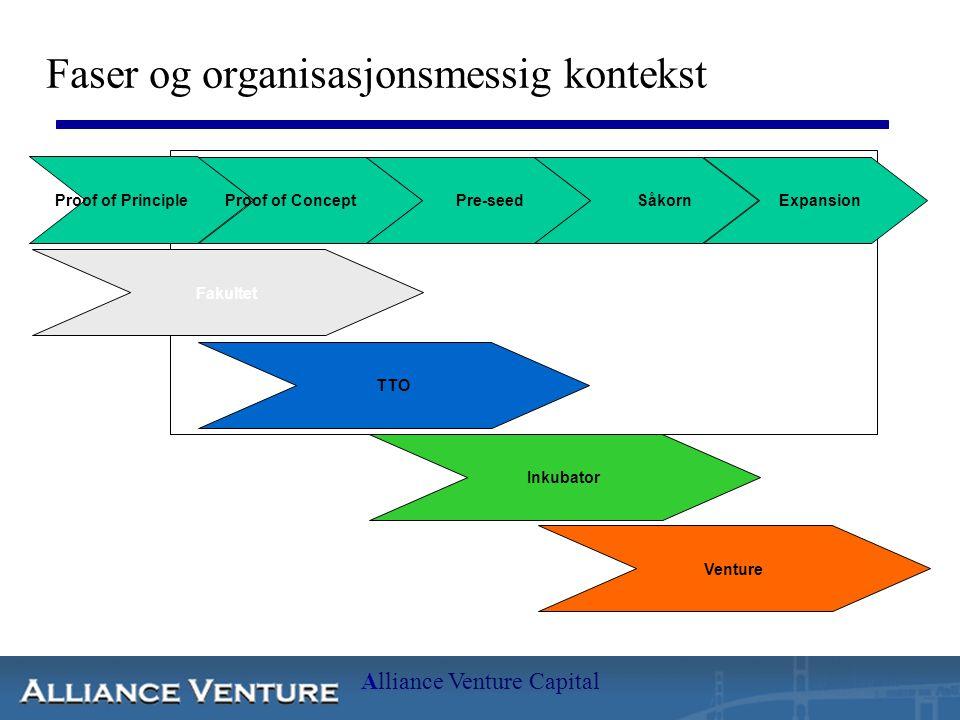 Alliance Venture Capital Faser og organisasjonsmessig kontekst Proof of Principle Proof of ConceptPre-seedSåkornExpansion TTO Inkubator Venture Fakultet