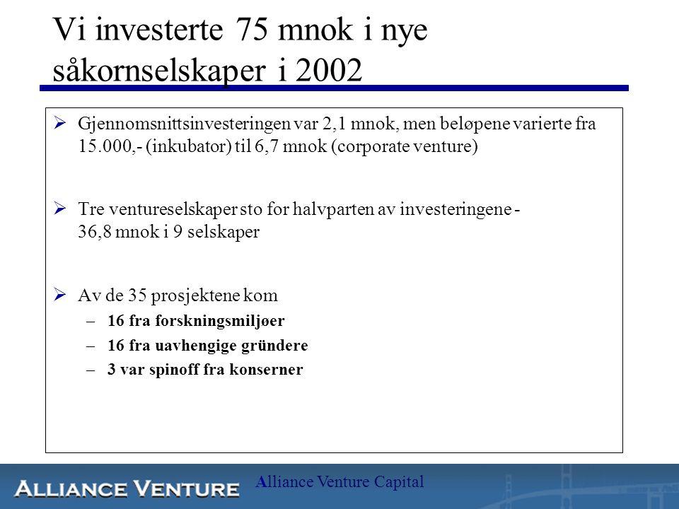 Alliance Venture Capital Vi investerte 75 mnok i nye såkornselskaper i 2002  Gjennomsnittsinvesteringen var 2,1 mnok, men beløpene varierte fra 15.000,- (inkubator) til 6,7 mnok (corporate venture)  Tre ventureselskaper sto for halvparten av investeringene - 36,8 mnok i 9 selskaper  Av de 35 prosjektene kom –16 fra forskningsmiljøer –16 fra uavhengige gründere –3 var spinoff fra konserner