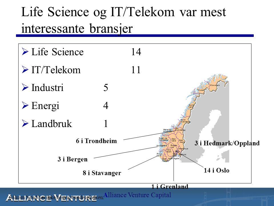 Alliance Venture Capital Life Science og IT/Telekom var mest interessante bransjer  Life Science14  IT/Telekom11  Industri5  Energi4  Landbruk1 14 i Oslo 8 i Stavanger 3 i Bergen 6 i Trondheim Såkorn Nord har ikke besvart undesøkelsen.