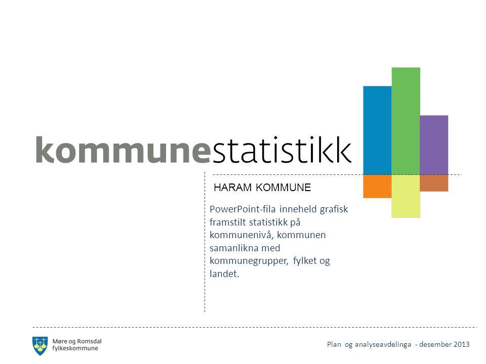 HARAM KOMMUNE PowerPoint-fila inneheld grafisk framstilt statistikk på kommunenivå, kommunen samanlikna med kommunegrupper, fylket og landet.