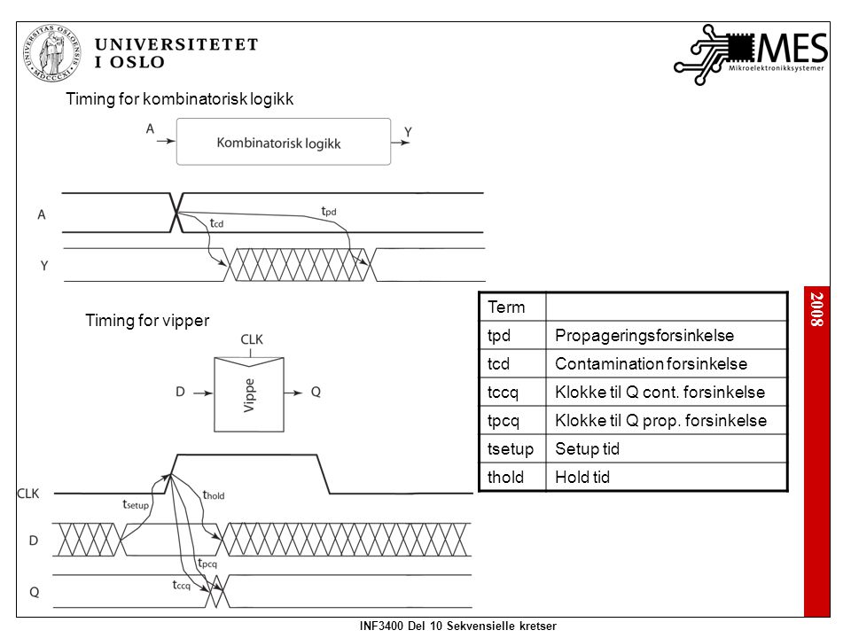 2008 INF3400 Del 10 Sekvensielle kretser Timing for kombinatorisk logikk Timing for vipper Term tpdPropageringsforsinkelse tcdContamination forsinkels