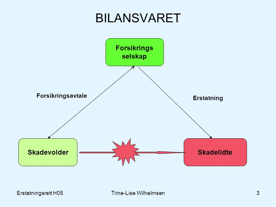 Erstatningsrett H05Trine-Lise Wilhelmsen3 BILANSVARET Forsikrings selskap SkadevolderSkadelidte Forsikringsavtale Erstatning