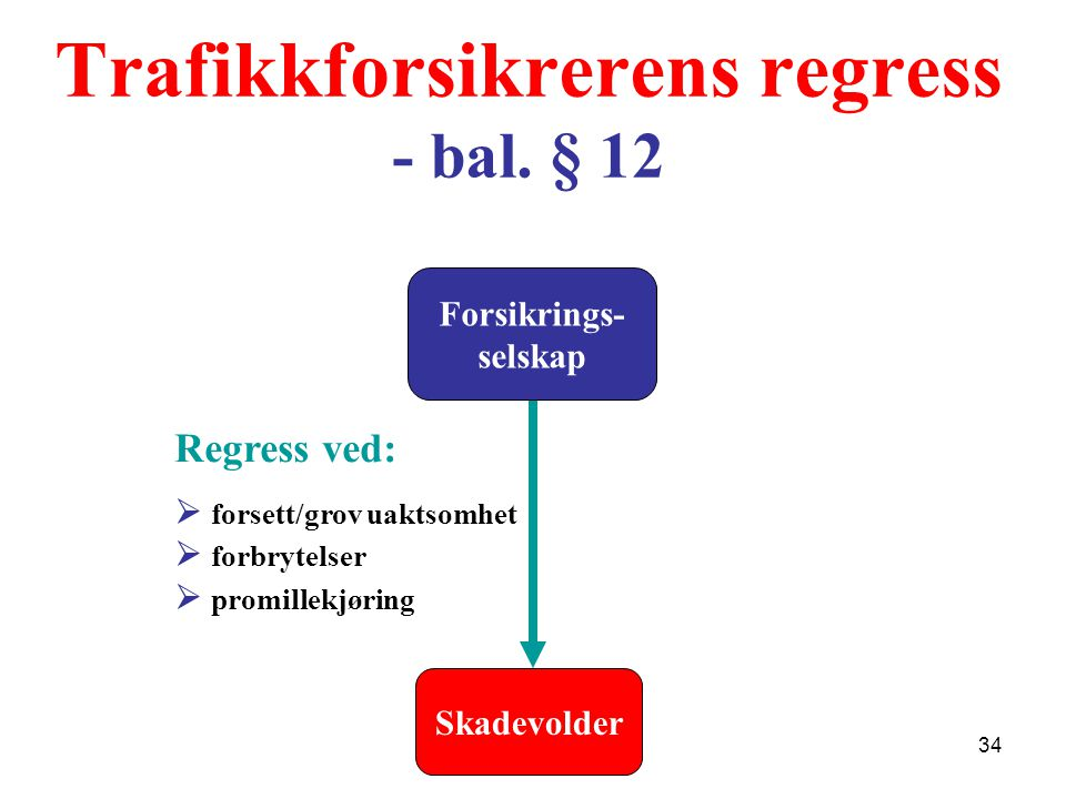 Trafikkforsikrerens regress - bal. § 12 Skadevolder Forsikrings- selskap Regress ved:  forsett/grov uaktsomhet  forbrytelser  promillekjøring 34