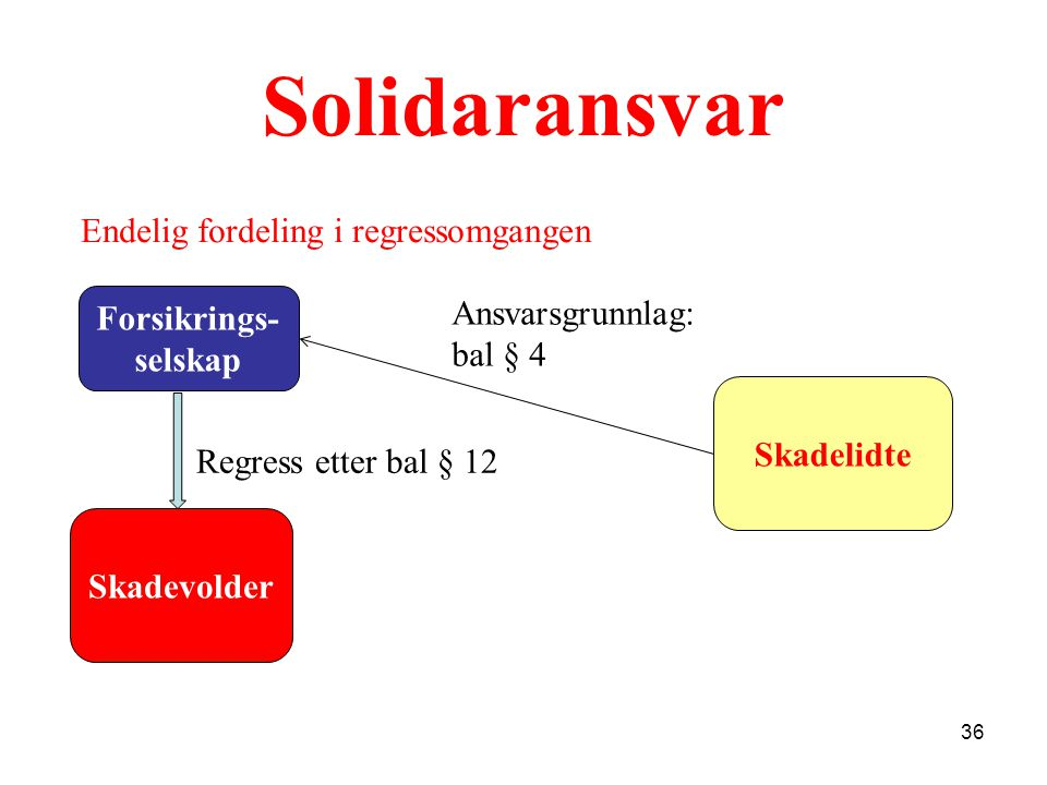 Solidaransvar Forsikrings- selskap Skadelidte Skadevolder 36 Ansvarsgrunnlag: bal § 4 Endelig fordeling i regressomgangen Regress etter bal § 12