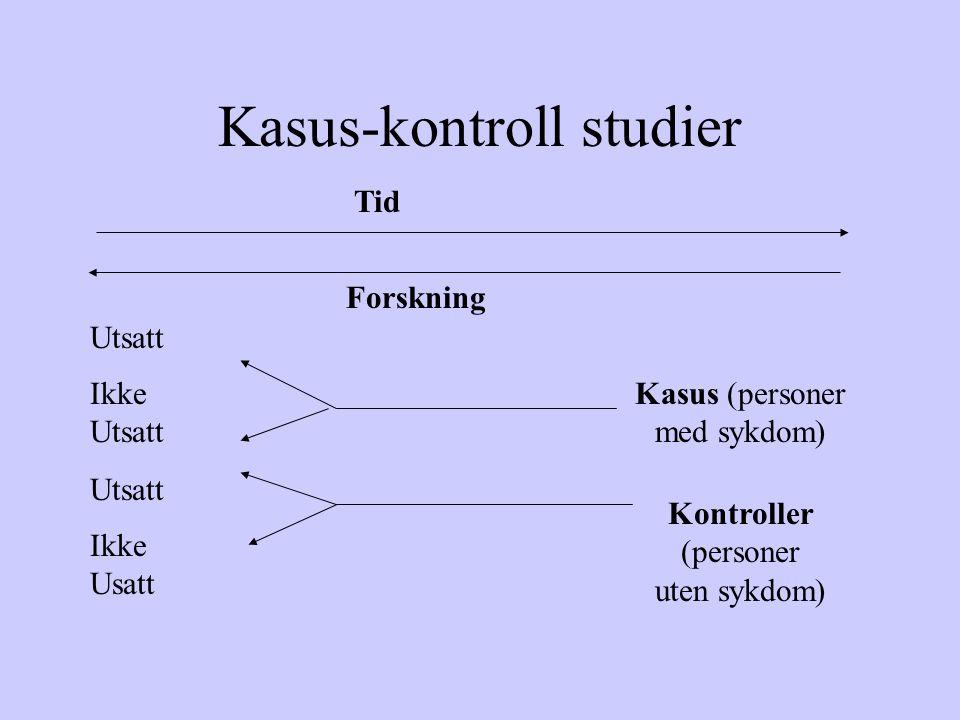 Kasus-kontroll studier Tid Forskning Kasus (personer med sykdom) Kontroller (personer uten sykdom) Utsatt Ikke Utsatt Utsatt Ikke Usatt