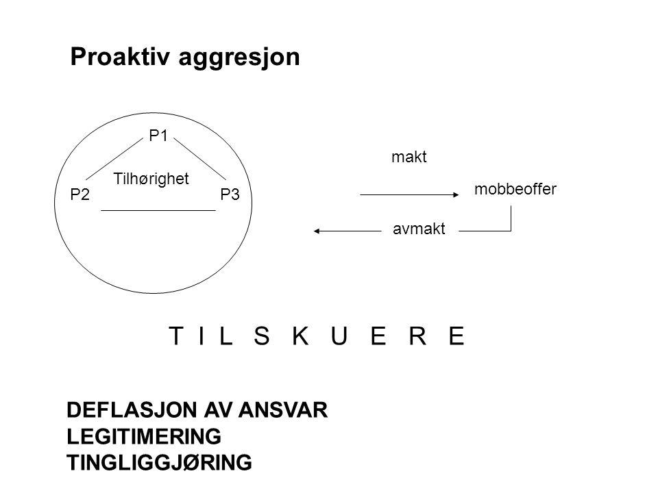 Proaktiv aggresjon P1 P2P3 Tilhørighet makt mobbeoffer avmakt T I L S K U E R E DEFLASJON AV ANSVAR LEGITIMERING TINGLIGGJØRING
