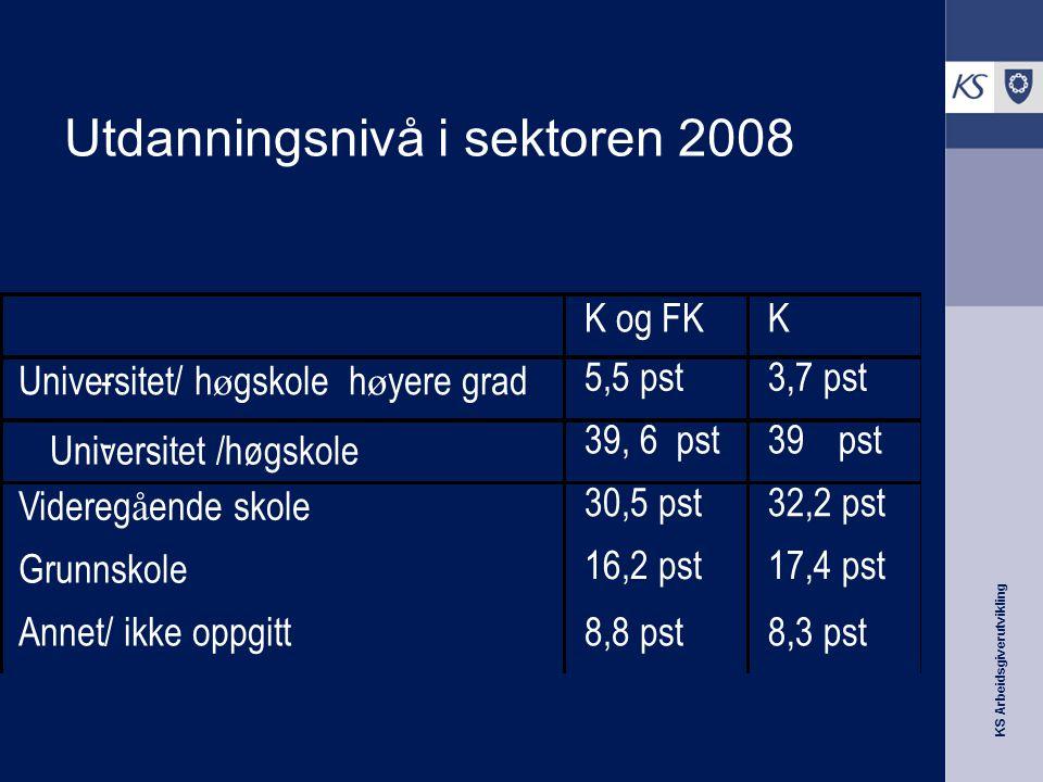 KS Arbeidsgiverutvikling Utdanningsnivå i sektoren 2008 Universitet /høgskole