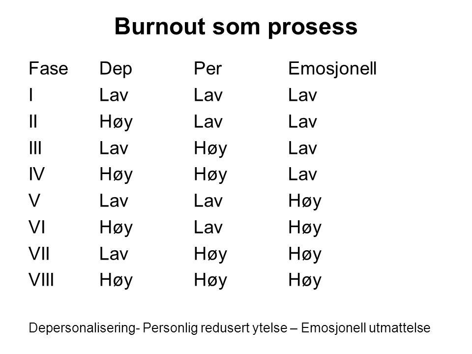 Burnout som prosess FaseDepPerEmosjonell ILavLavLav IIHøyLavLav IIILavHøyLav IVHøyHøyLav VLavLavHøy VIHøyLavHøy VIILavHøyHøy VIIIHøyHøyHøy Depersonali