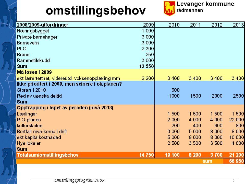 Levanger kommune rådmannen Omstillingsprogram 2009 6 Tiltak i vedtatt økonomiplan Det vil altså være behov for tiltak på mer enn 40 mill utover dette.
