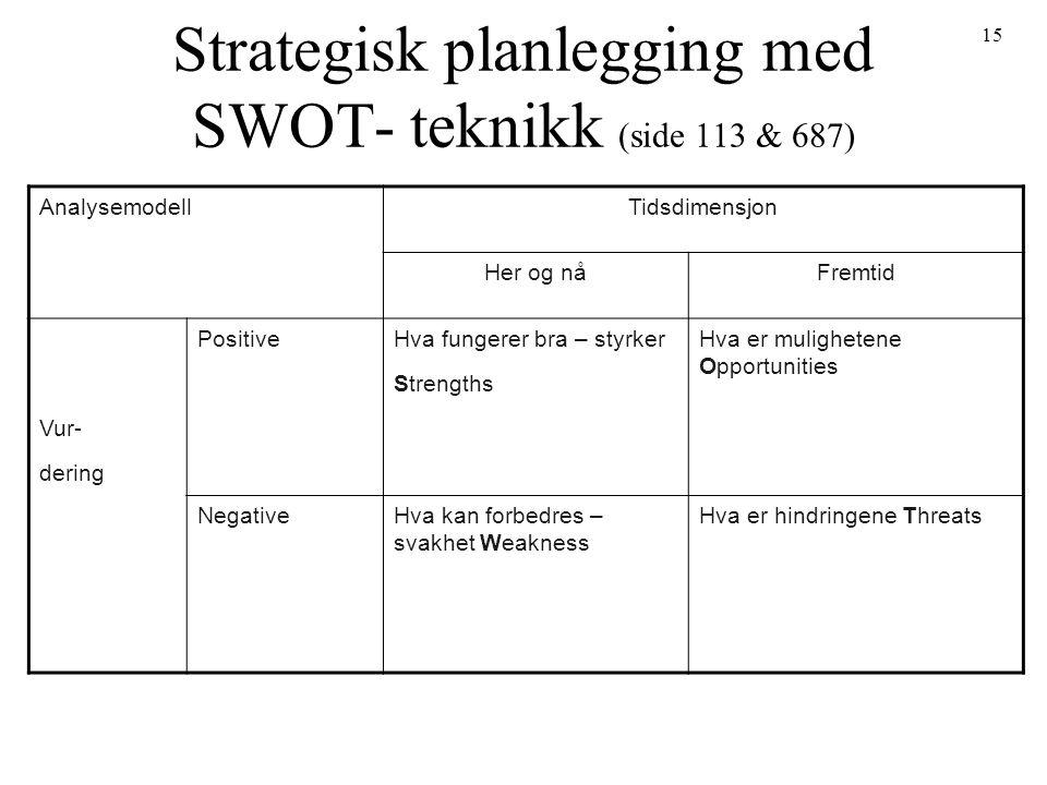 15 Strategisk planlegging med SWOT- teknikk (side 113 & 687) AnalysemodellTidsdimensjon Her og nåFremtid Vur- dering PositiveHva fungerer bra – styrker Strengths Hva er mulighetene Opportunities NegativeHva kan forbedres – svakhet Weakness Hva er hindringene Threats