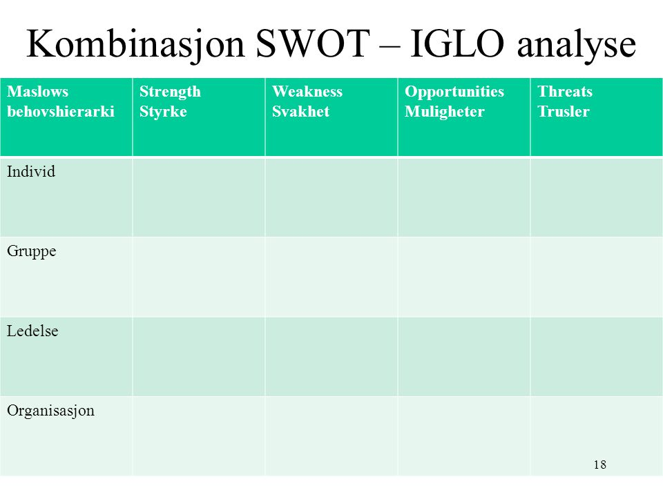 Kombinasjon SWOT – IGLO analyse Maslows behovshierarki Strength Styrke Weakness Svakhet Opportunities Muligheter Threats Trusler Individ Gruppe Ledelse Organisasjon 18