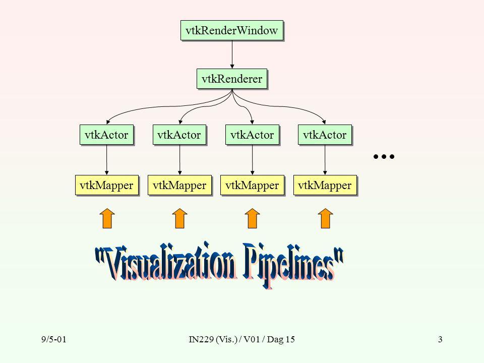 9/5-01IN229 (Vis.) / V01 / Dag 153 vtkRenderWindow vtkRenderer vtkActor vtkMapper vtkActor vtkMapper vtkActor vtkMapper vtkActor vtkMapper