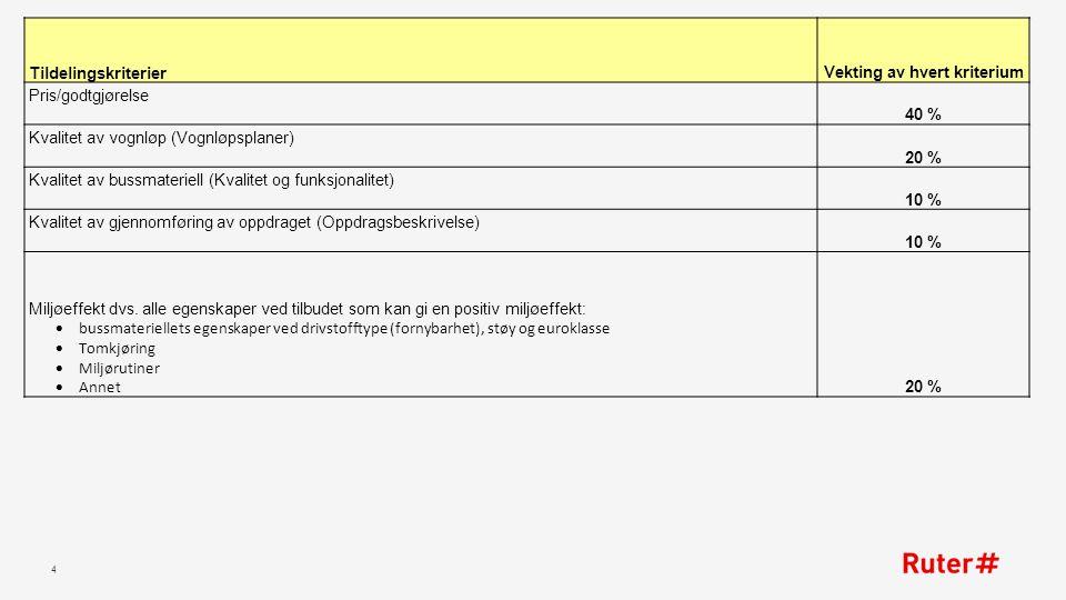 4 TildelingskriterierVekting av hvert kriterium Pris/godtgjørelse 40 % Kvalitet av vognløp (Vognløpsplaner) 20 % Kvalitet av bussmateriell (Kvalitet og funksjonalitet) 10 % Kvalitet av gjennomføring av oppdraget (Oppdragsbeskrivelse) 10 % Miljøeffekt dvs.