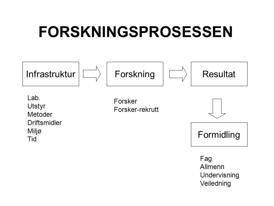 InfrastrukturForskningResultat Formidling Lab.