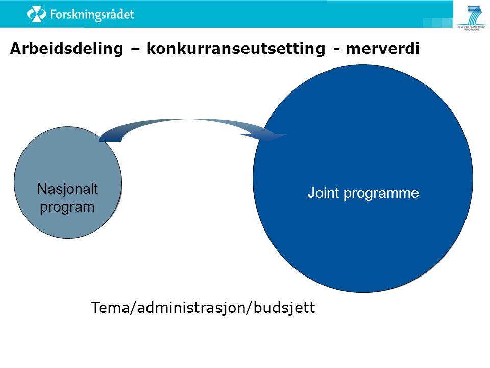 Tema/administrasjon/budsjett Arbeidsdeling – konkurranseutsetting - merverdi Nasjonalt program Joint programme