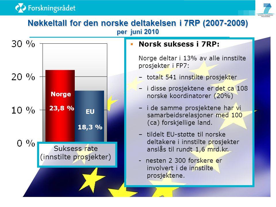 Norge 23,8 % EU 18,3 % Nøkkeltall for den norske deltakelsen i 7RP (2007-2009) per juni 2010 Suksess rate (innstilte prosjekter)  Norsk suksess i 7RP