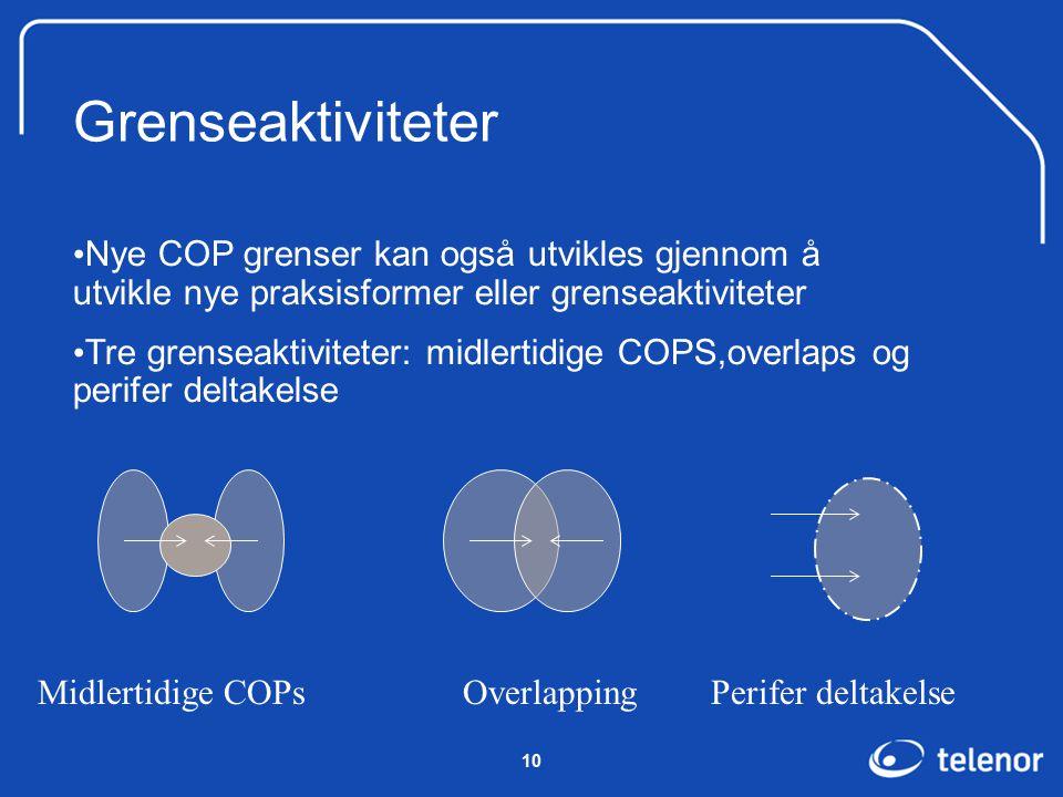 10 Grenseaktiviteter Midlertidige COPs Overlapping Perifer deltakelse Nye COP grenser kan også utvikles gjennom å utvikle nye praksisformer eller grenseaktiviteter Tre grenseaktiviteter: midlertidige COPS,overlaps og perifer deltakelse