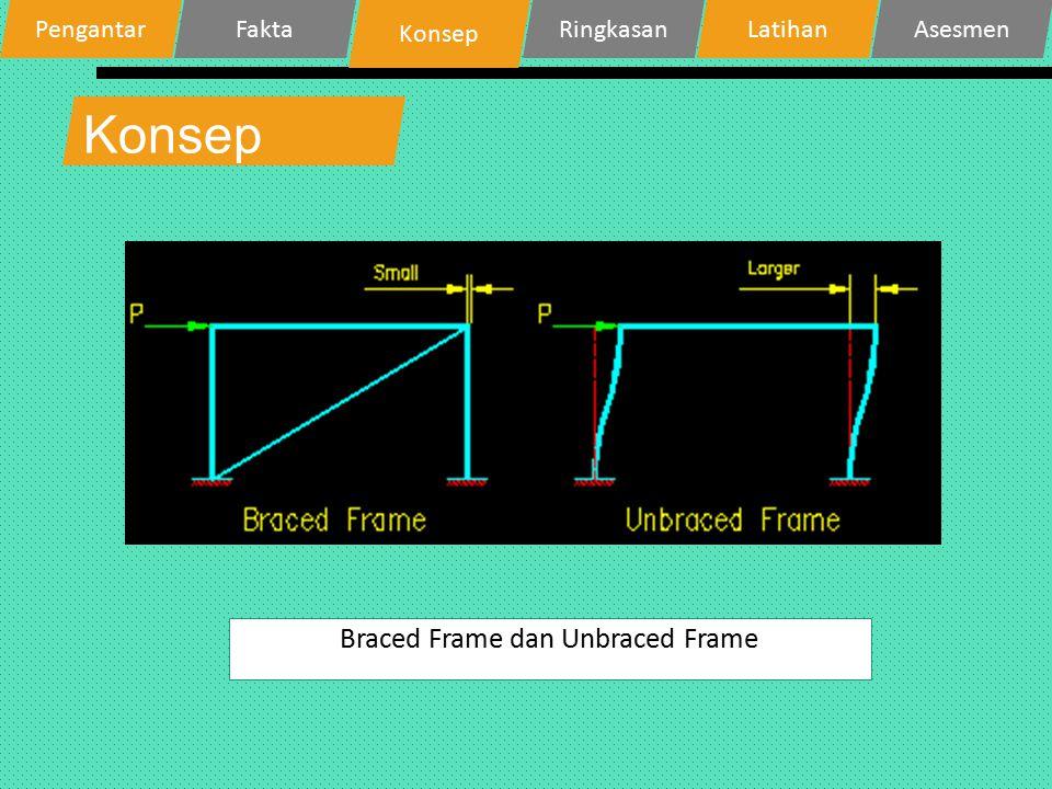 Ringkasan Braced Frame  Kolom yang tidak mengalami pergoyangan Unbraced Frame  Kolom yang mengalami pergoyangan.