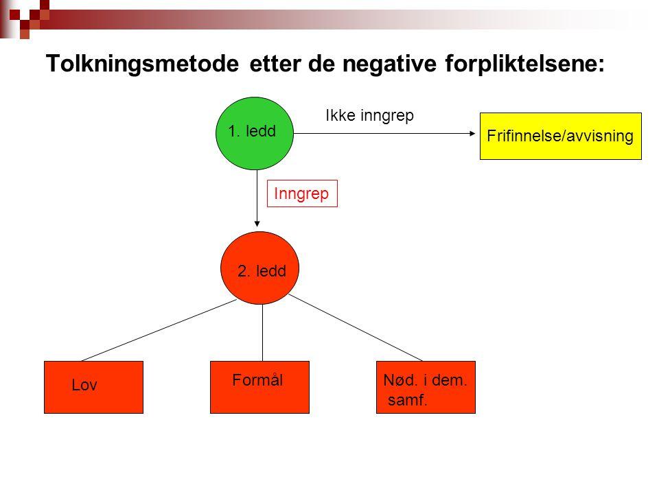 Tolkningsmetode etter de negative forpliktelsene: Ikke inngrep Inngrep Lov FormålNød. i dem. samf. 1. ledd 2. ledd Frifinnelse/avvisning