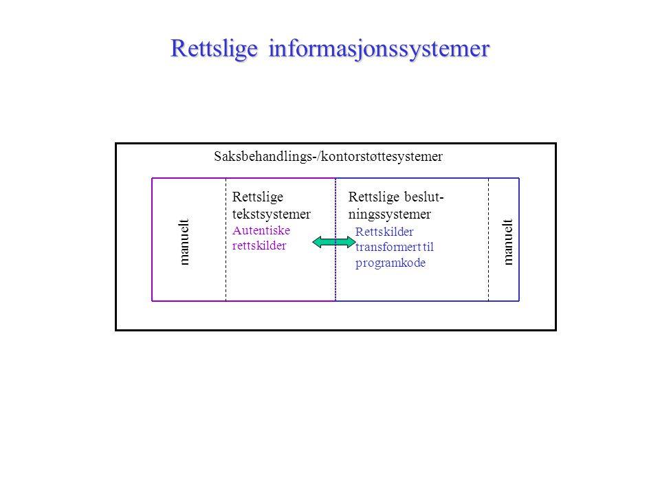 Rettslige informasjonssystemer Saksbehandlings-/kontorstøttesystemer Autentiske rettskilder Rettskilder transformert til programkode Rettslige tekstsy