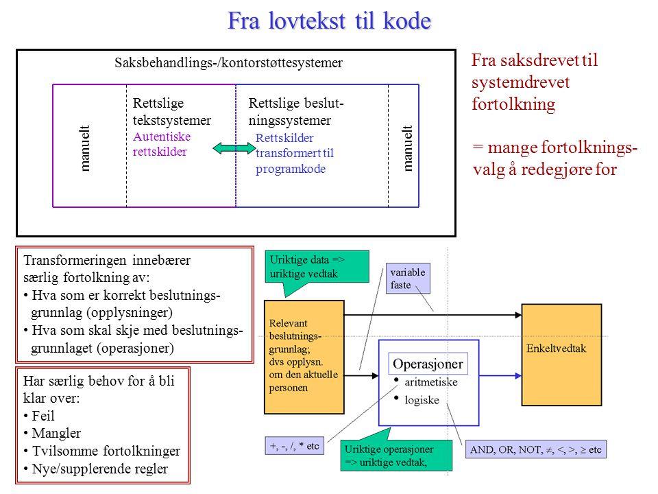 Fra lovtekst til kode Saksbehandlings-/kontorstøttesystemer Autentiske rettskilder Rettskilder transformert til programkode Rettslige tekstsystemer ma