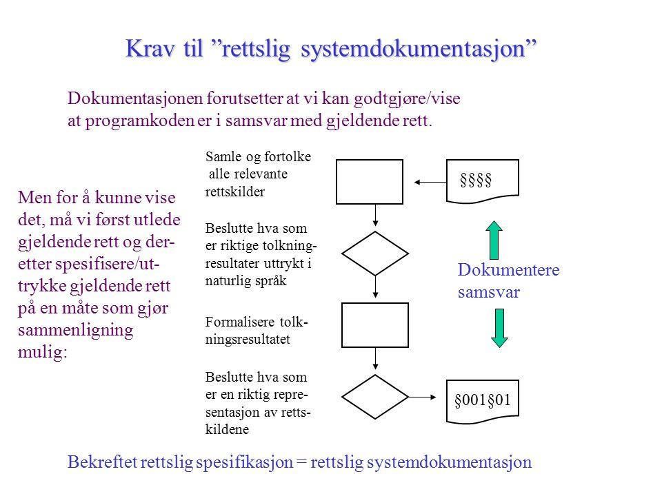 Krav til rettslig systemdokumentasjon Dokumentasjonen forutsetter at vi kan godtgjøre/vise at programkoden er i samsvar med gjeldende rett.