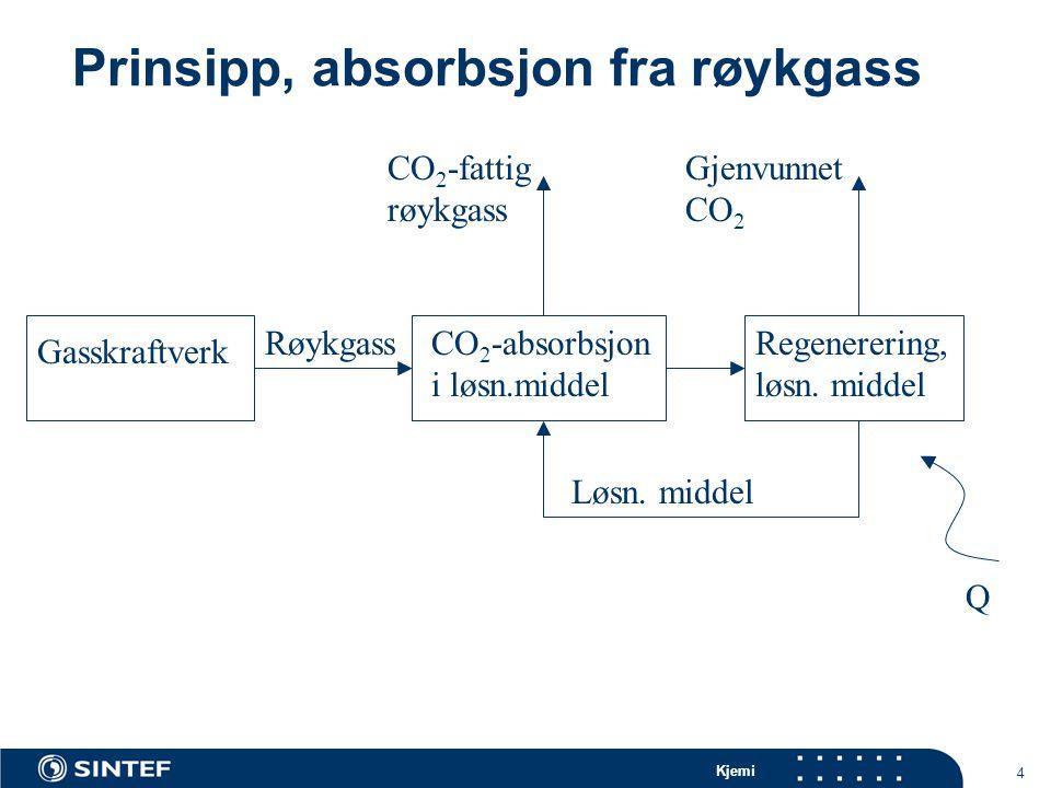 Kjemi 4 Prinsipp, absorbsjon fra røykgass Gasskraftverk Q Regenerering, løsn.