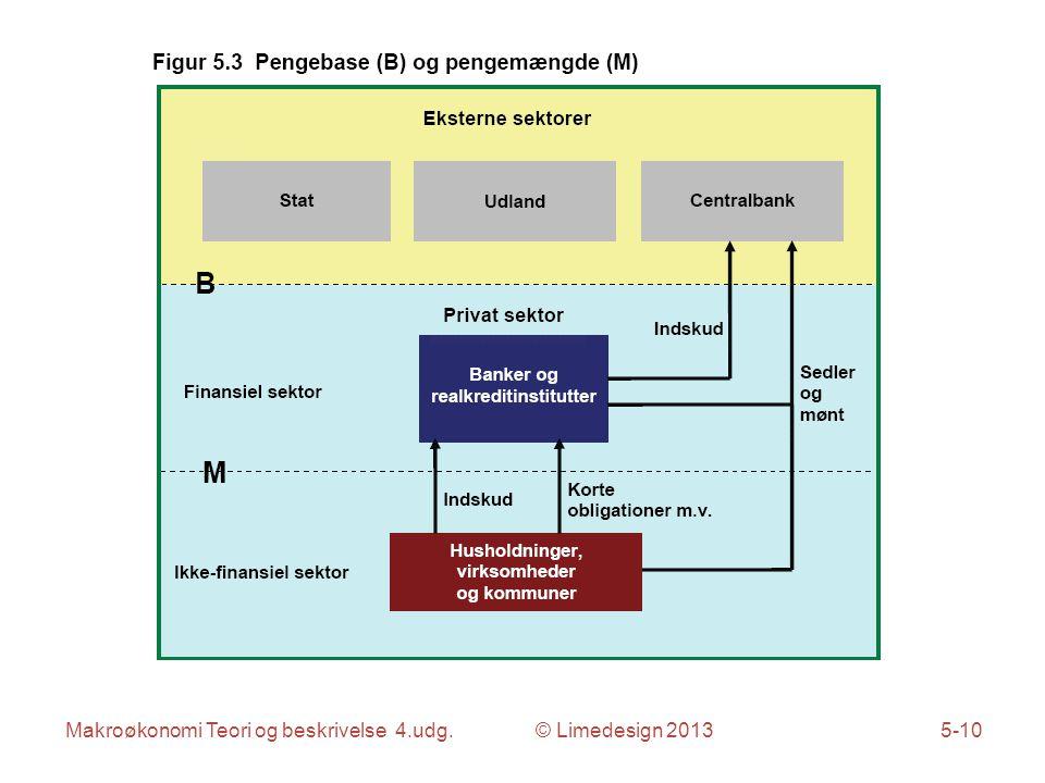 Makroøkonomi Teori og beskrivelse 4.udg. © Limedesign 20135-10
