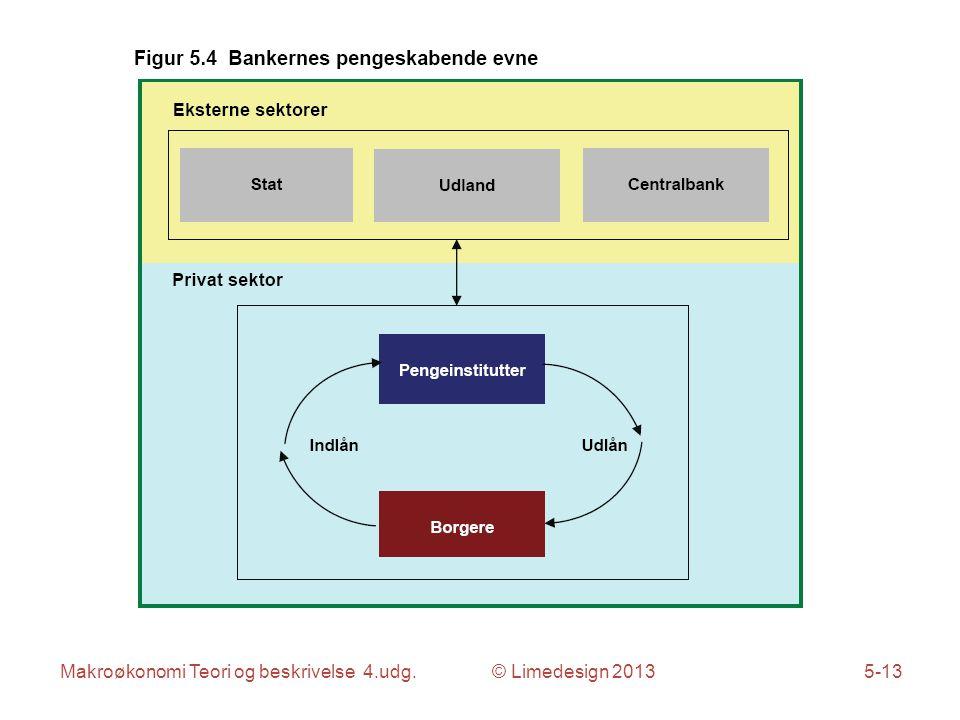 Makroøkonomi Teori og beskrivelse 4.udg. © Limedesign 20135-13