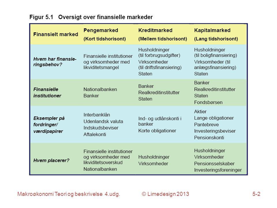 Makroøkonomi Teori og beskrivelse 4.udg. © Limedesign 20135-2