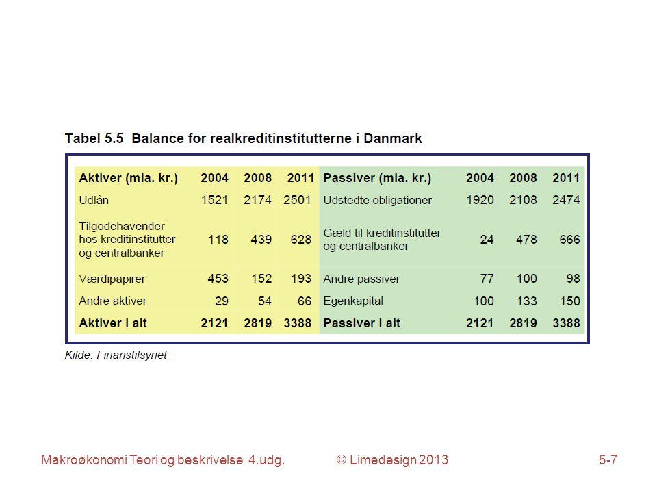 Makroøkonomi Teori og beskrivelse 4.udg. © Limedesign 20135-7