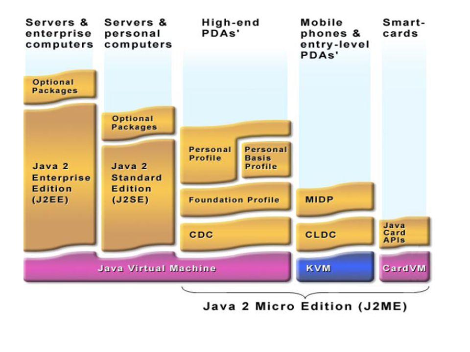 Konfigurasjoner og Profiler Konfigurasjon – Definerer minste Java™ teknologi som en applikasjonsutvikler forventer å være tilgjengelig: Mange enheter med samme behov til minne og prosesssor.