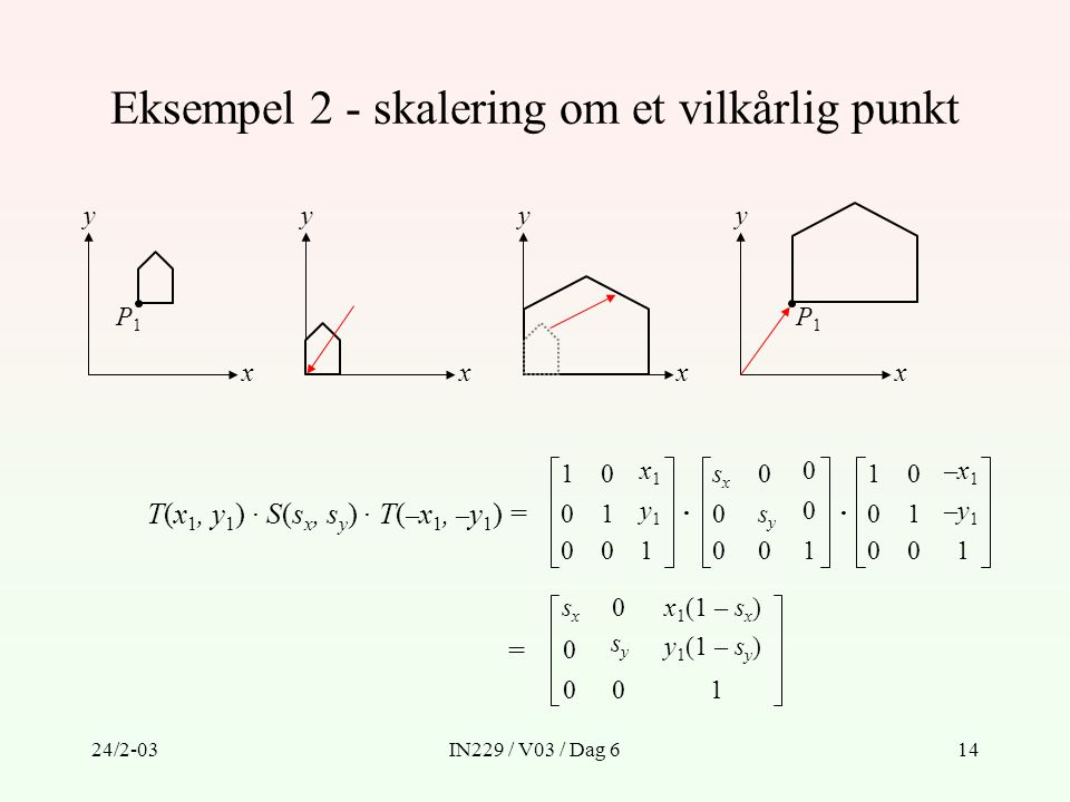 24/2-03IN229 / V03 / Dag 614 Eksempel 2 - skalering om et vilkårlig punkt x y P1P1 x y x y x y P1P1 T(x 1, y 1 ) · S(s x, s y ) · T( – x 1, – y 1 ) =