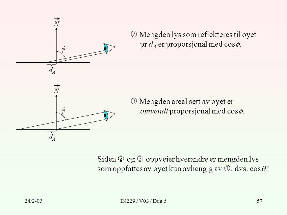 24/2-03IN229 / V03 / Dag 657  Mengden lys som reflekteres til øyet pr d A er proporsjonal med cos .  Mengden areal sett av øyet er omvendt proporsj