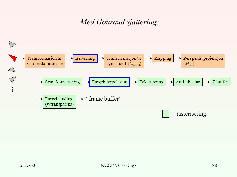 24/2-03IN229 / V03 / Dag 688 Transformasjon til verdenskoordinater Transformasjon til synskoord. (M orient ) KlippingPerspektivprojeksjon (M per ) Sca