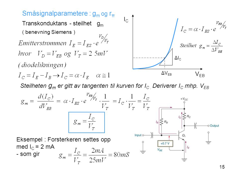 15 ΔICΔIC ΔV EB ICIC V EB Småsignalparametere : g m og r π Transkonduktans - steilhet g m ( benevning Siemens ) Steilheten g m er gitt av tangenten til kurven for I C.