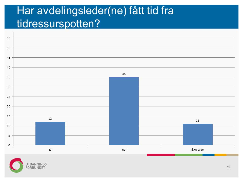 Bergensskolen samlet Antall elever i bergensskolen pr 1/10 2013: 28662 Det utgjør 57324 årstimer a 60 minutter eller 76432 årstimer a 45 minutter til tidsressurspott 77 lærerstillinger (barnetrinn) i 100% s10