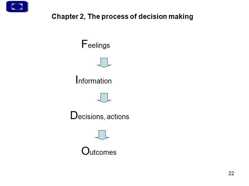 22 Chapter 2, The process of decision making F eelings I nformation D ecisions, actions O utcomes