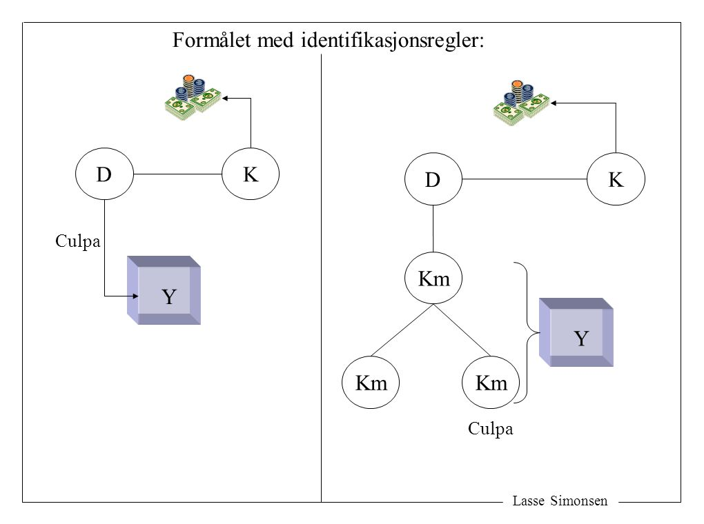 Lasse Simonsen D Y K D Y K Km Formålet med identifikasjonsregler: Culpa
