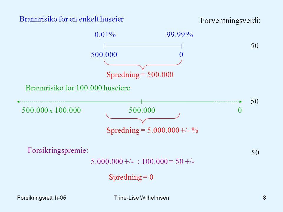 Forsikringsrett, h-05Trine-Lise Wilhelmsen9 1.3 Betydningen av forsikring  Skaper økonomisk trygghet  Virkemiddel for å kanalisere utgifter i forbindelse med store skader  Internasjonal pulverisering av katastrofeskader