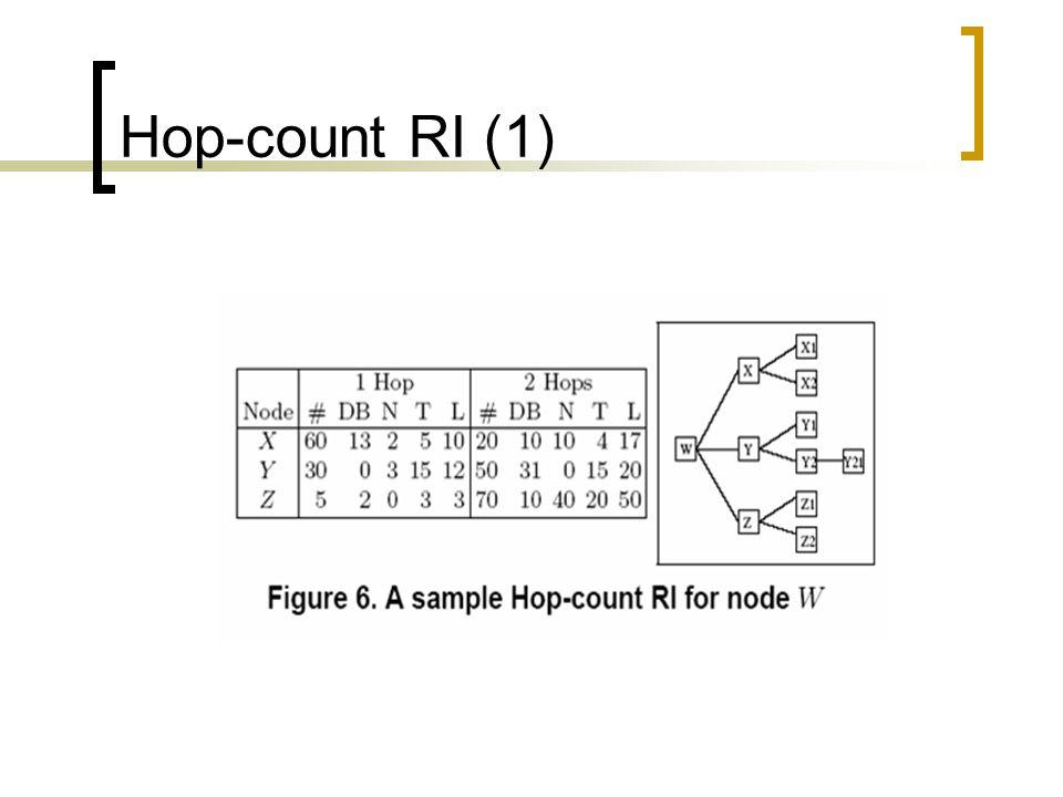 Hop-count RI (1)