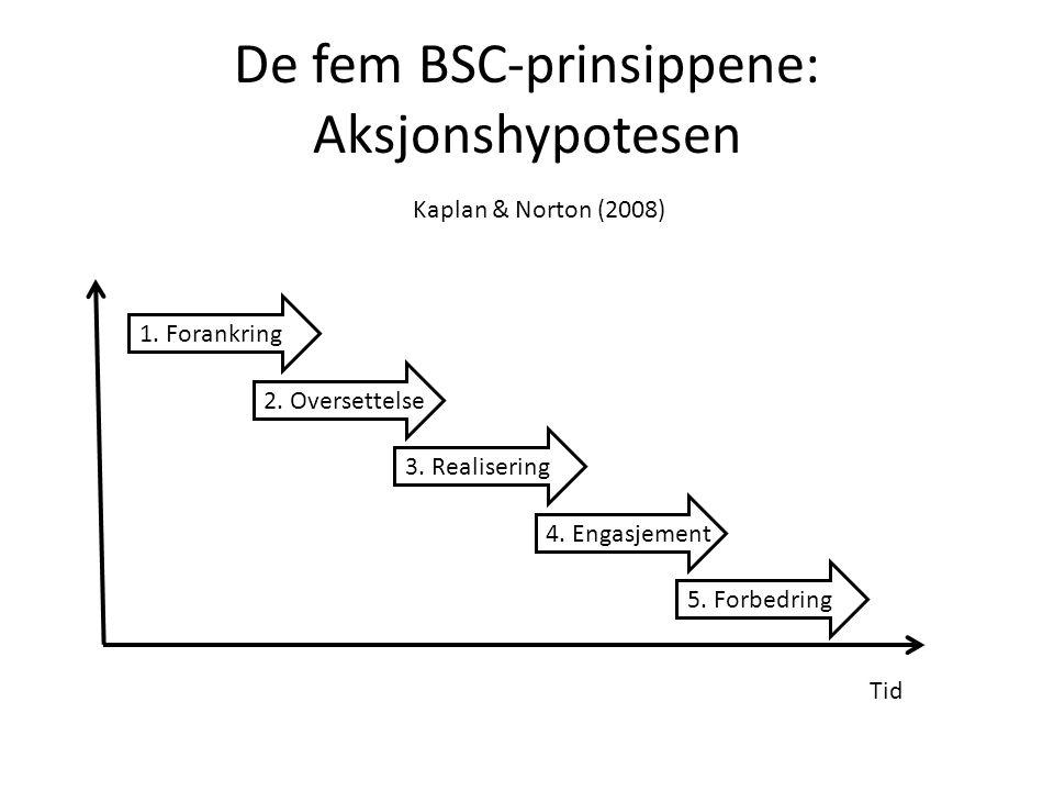 De fem BSC-prinsippene: Aksjonshypotesen Tid 1. Forankring 2.