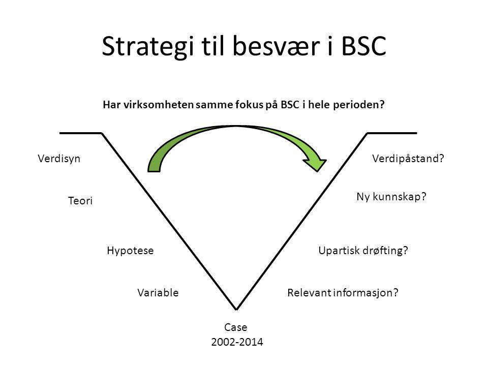 Strategi til besvær i BSC VerdisynVerdipåstand. Teori Ny kunnskap.