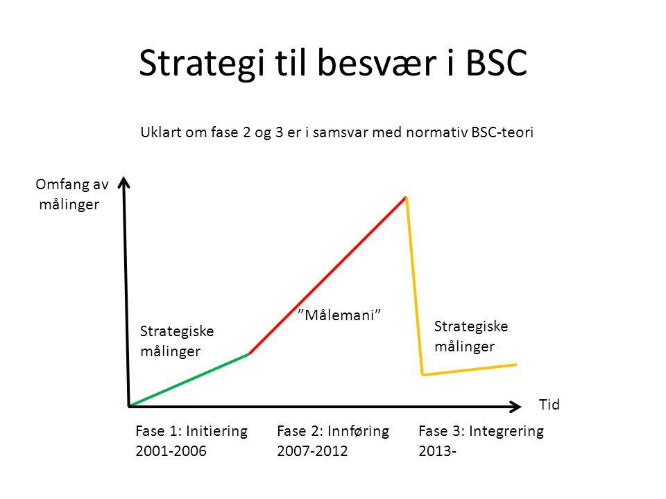 Strategi til besvær i BSC Uklart om fase 2 og 3 er i samsvar med normativ BSC-teori Omfang av målinger Målemani Strategiske målinger Tid Fase 1: Initiering 2001-2006 Fase 2: Innføring 2007-2012 Fase 3: Integrering 2013- Strategiske målinger